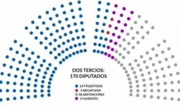 La oposición y los gremios analizan cómo seguir tras el veto presidencial