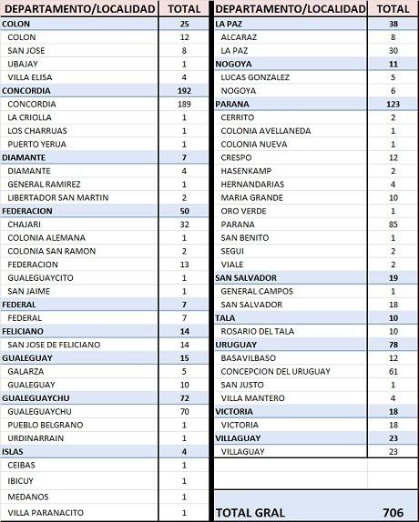 AUMENTAN LOS CASOS DE COVID EN LA PROVINCIA. EN FEDERAL REPORTARON 7 MÁS. TOTAL 114