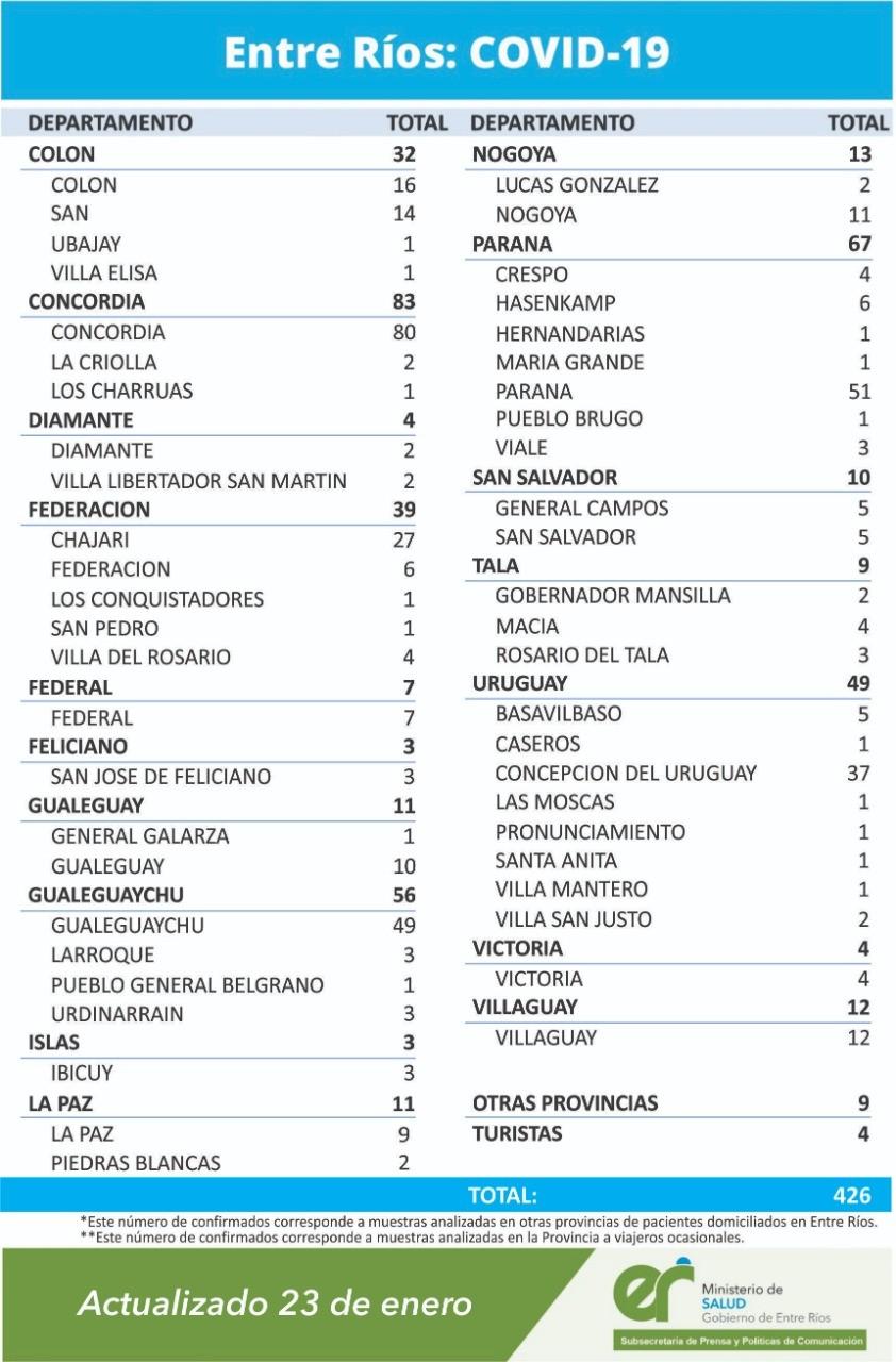 7 NUEVOS CASOS DE COVID EN FEDERAL - TOTAL 195 -