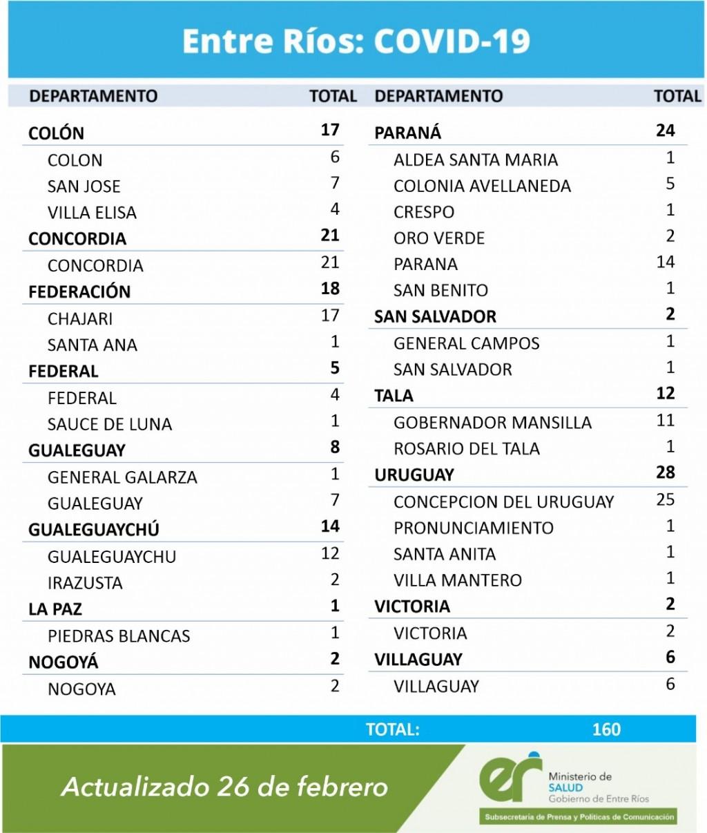 SE REGISTRARON 4 NUEVOS CASOS EN FEDERAL Y 1 EN SAUCE DE LUNA - TOTAL 324 -