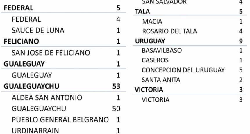 4 NUEVOS CASOS EN FEDERAL Y 1 EN SAUCE DE LUNA - TOTAL 227