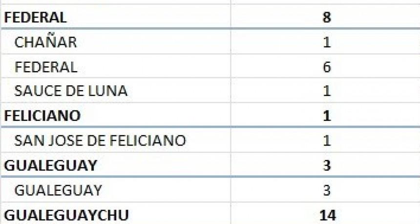 SE REGISTRARON 6 NUEVOS CASOS EN FEDERAL, UNO EN CHAÑAR Y UNO EN SAUCE DE LUNA- TOTAL 280