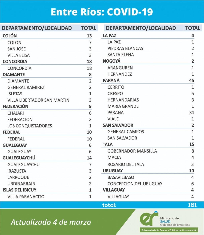SE REGISTRARON 10 CASOS NUEVOS DE COVID EN FEDERAL- TOTAL 341 -