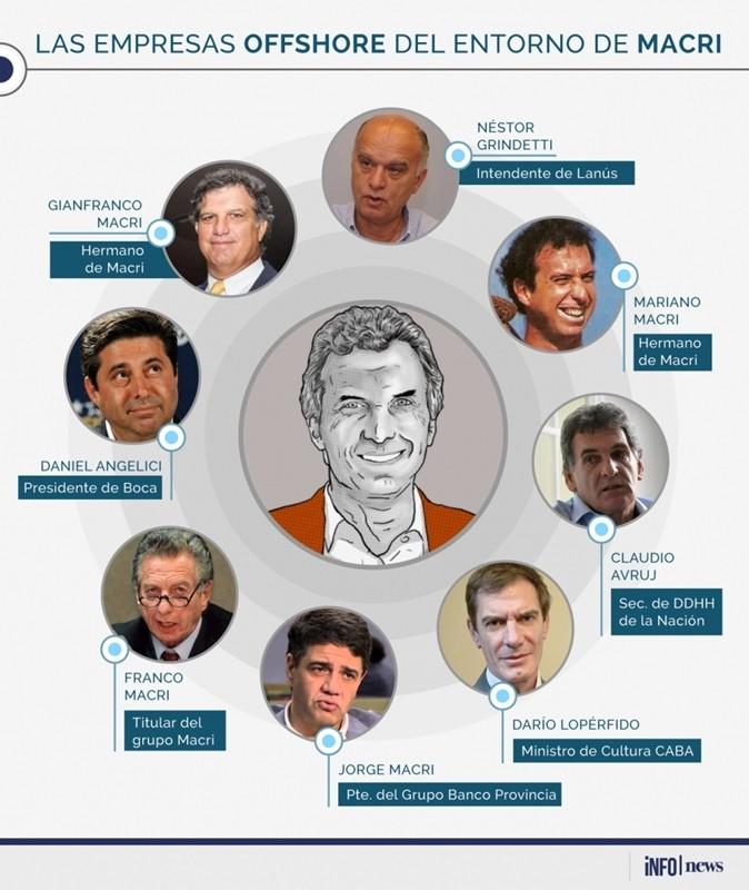 El Presidente, rodeado de empresas offshore