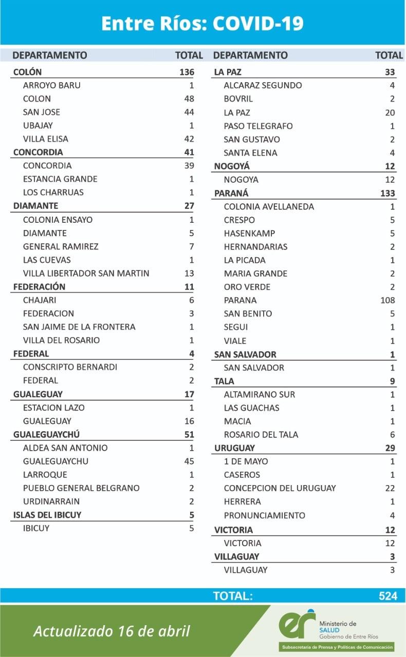 HOY SE REGISTRARON DOS NUEVOS CASOS EN FEDERAL Y DOS EN CONSCRIPTO BERNARDI- TOTAL 455 EN EL DEPARTAMENTO Y 418 EN LA CIUDAD