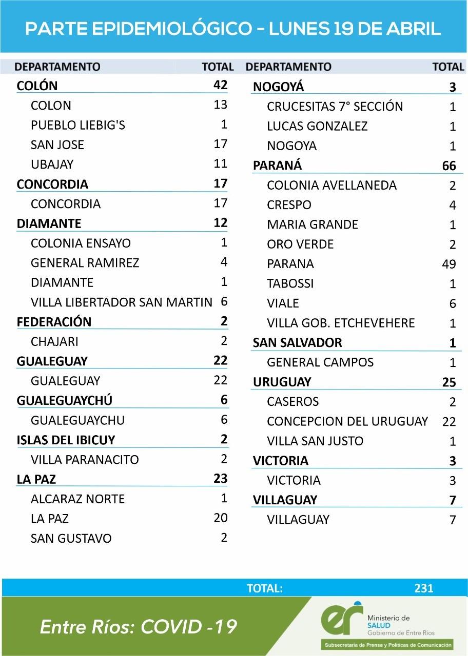 COVID: NO HUBO CASOS HOY LUNES EN FEDERAL