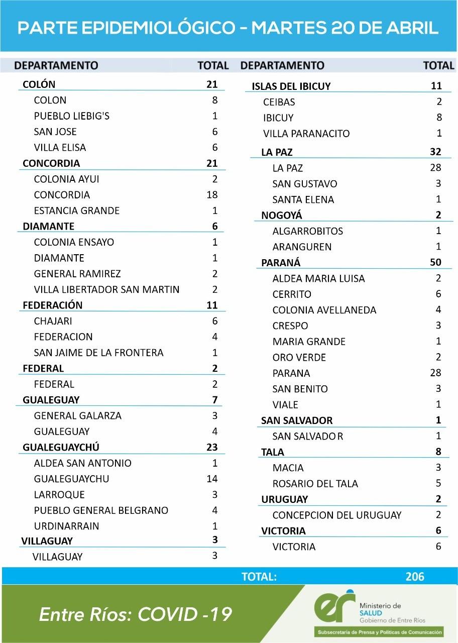 2 CASOS NUEVOS DE COVID EN FEDERAL - TOTAL 474 DEPARTAMENTO, 427 EN LA CIUDAD