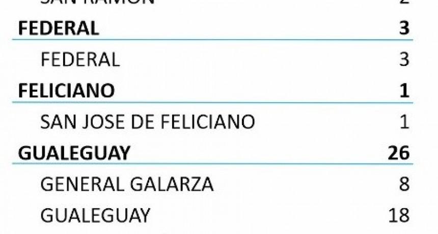 HOY SE REGISTRARON 3 NUEVOS CASOS EN FEDERAL- TOTAL 430