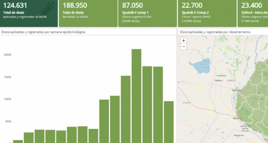 Se encuentra habilitado el Monitor Covid-19 en la web del Ministerio de Salud para conocer datos de la vacunación