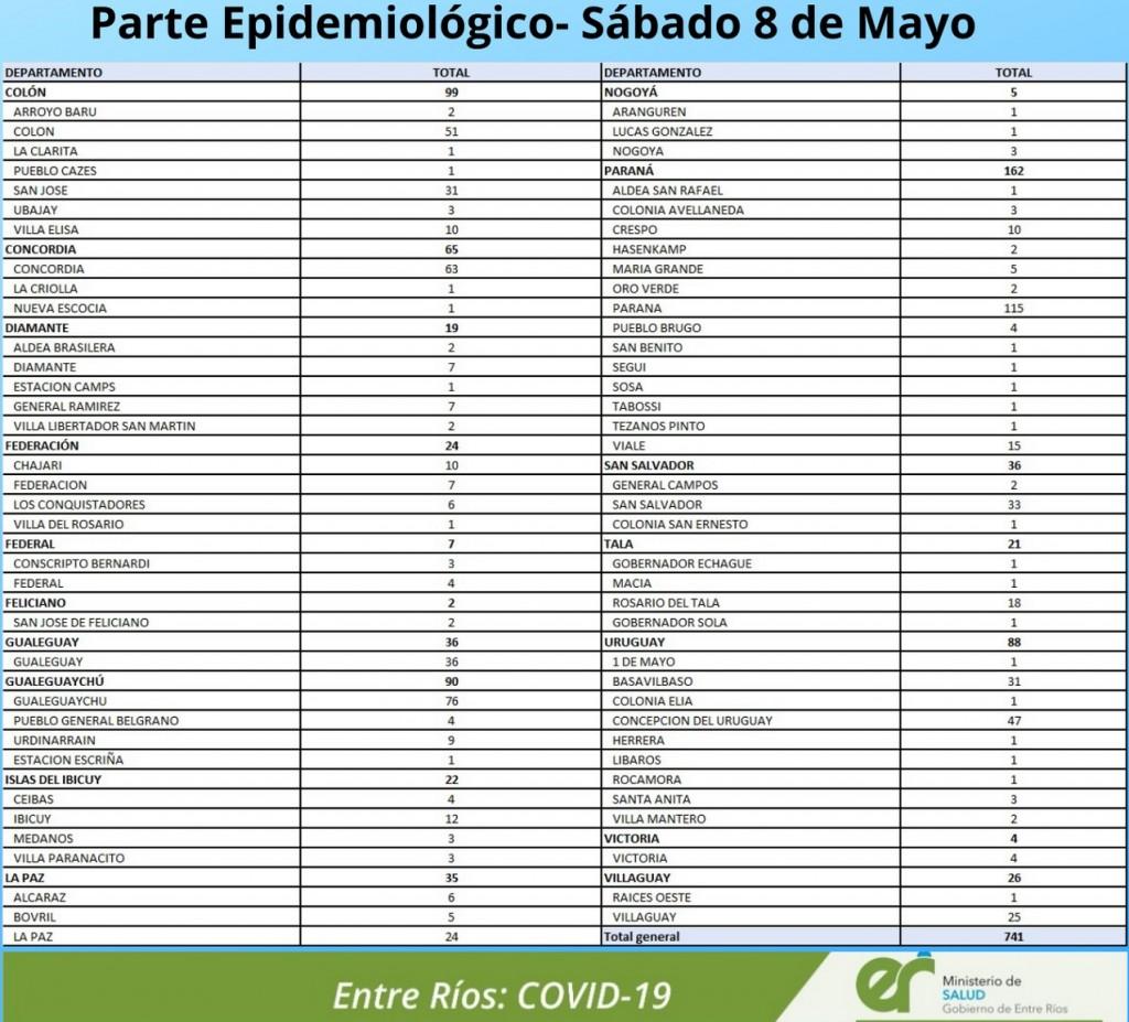 HOY SE REGISTRARON 4 NUEVOS CASOS EN FEDERAL Y 3 EN CONSCRIPTO BERNARDI- TOTAL EN EL DEPARTAMENTO 595 Y EN LA CIUDAD 499