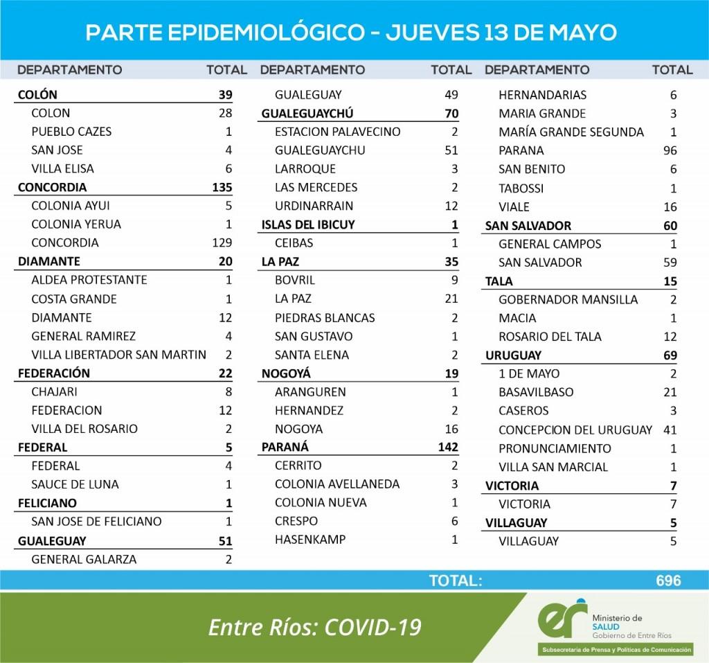 4 CASOS DE COVID EN FEDERAL Y 1 EN SAUCE DE LUNA - TOTALES 614 EN DEPARTAMENTO Y 510 EN CIUDAD