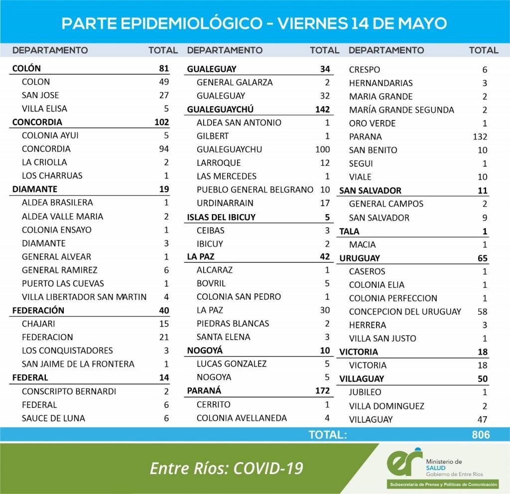 COVID; 6 CASOS EN FEDERAL, 6 EN SAUCE DE LUNA Y 2 EN CONSCRIPTO BERNARDI - TOTAL 628 EN EL DEPARTAMENTO Y    516 EN CIUDAD