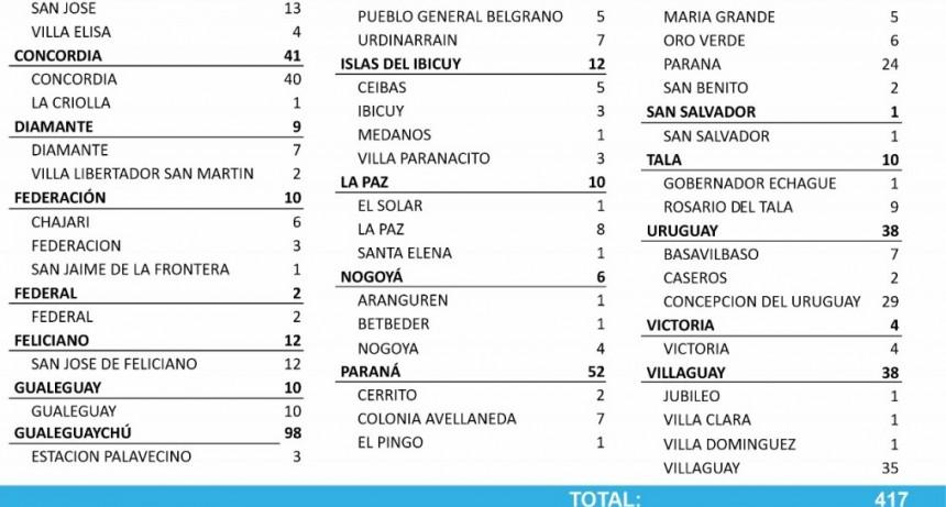 SE REPORTARON 2 CASOS DE COVID EN FEDERAL - TOTALES 608 EN EL DEPARTAMENTO Y 505 EN LA CIUDAD