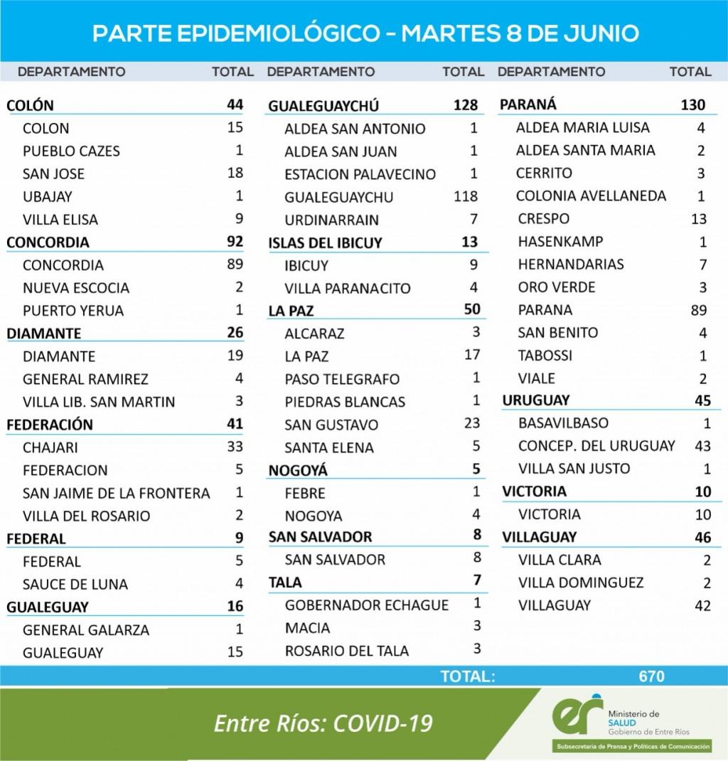 5 CASOS DE COVID EN FEDERAL Y 4 EN SAUCE DE LUNA - TOTALES 906 EN EL DEPARTAMENTO Y 723 EN LA CIUDAD