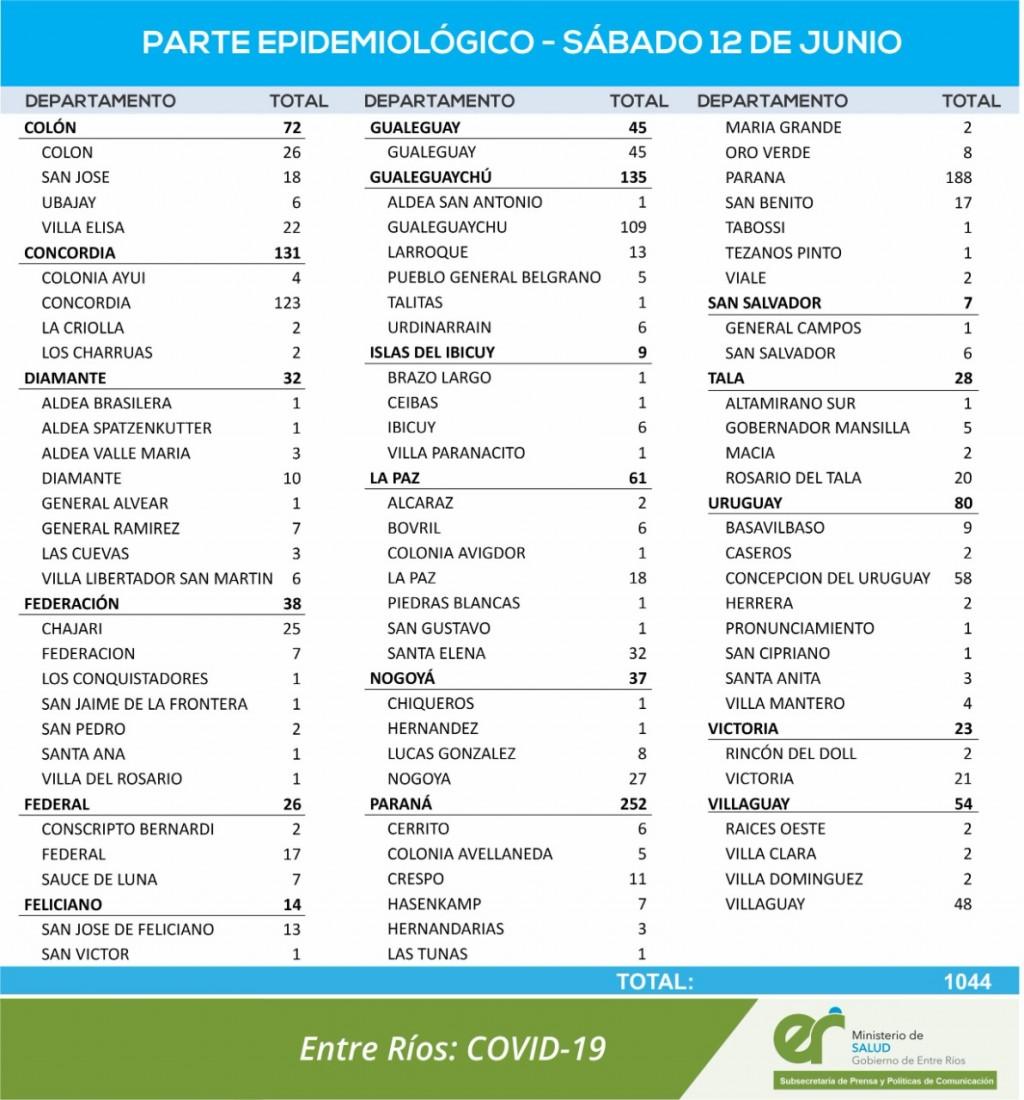 17 CASOS DE COVID EN FEDERAL, 7 EN SAUCE DE LNA Y 2 EN CONSCRIPTO BERNARDI - TOTALES 1025 EN EL DEPARTAMENTO Y 764 EN LA CIUDAD