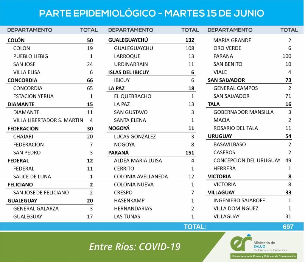 11 CASOS DE COVID EN FEDERAL Y 1 EN SAUCE DE LUNA - TOTALES 1074 EN EL DEPARTAMENTO Y 805 EN LA CIUDAD