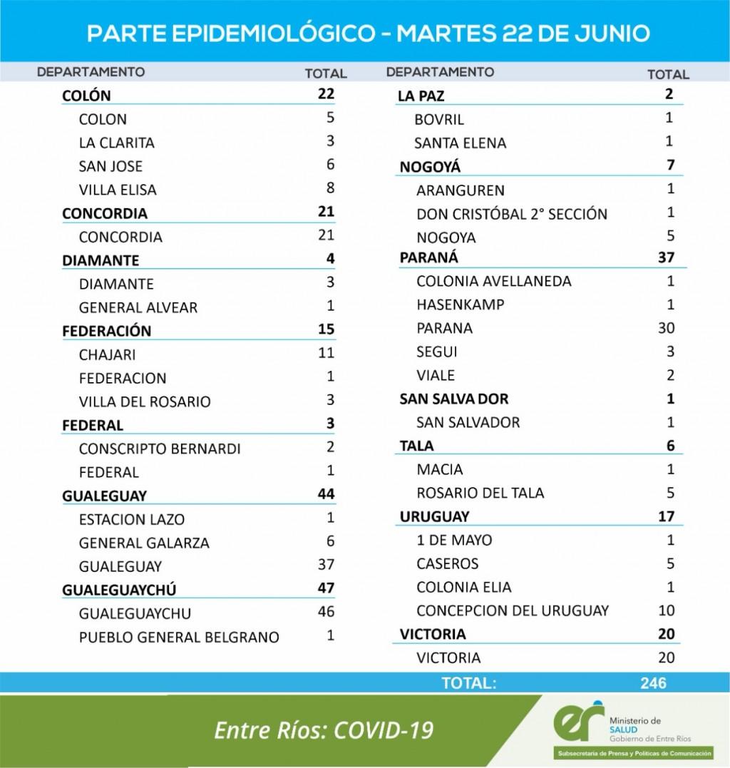 2 CASOS DE COVID EN CONSCRIPO BENARDI Y 1 EN FEDERAL - TOTALES 1159 EN EL DEPARTAMENTO Y 852 EN LA CIUDAD