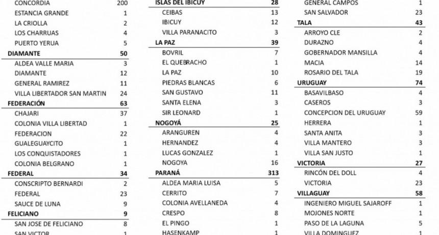 23 CASOS NUEVOS DE COVID EN FEDERAL, 9 EN SAUCE DE LUNA Y 2 CONSCRIPTO BERNARDI - TOTALES 814 EN EL DEPARTAMENTO Y 665 EN LA CIUDAD