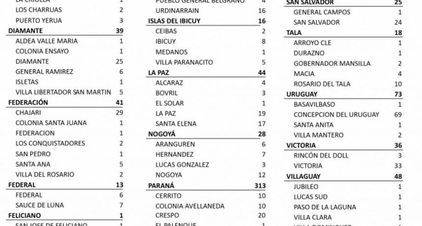 6 CASOS DE COVID EN FEDERAL Y 7 EN SAUCE DE LUNA - TOTALES: 823 EN EL DEPARTAMENTO Y 671 EN LA CIUDAD