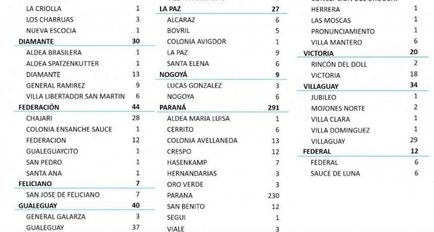 6 CASOS EN FEDERAL Y 6 CASOS DE COVID EN SAUCE DE LUNA - TOTALES 959 EN EL DEPARTAMENTO Y 747 EN LA CIUDAD