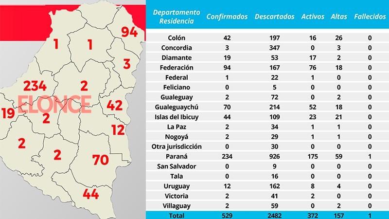 Este martes se registraron 20 nuevos casos de coronavirus en Entre Ríos