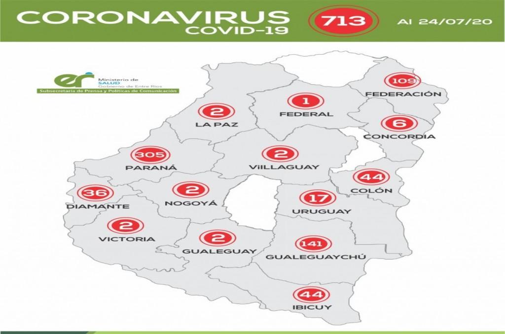 Registraron 21 nuevos casos de coronavirus en Entre Ríos: 11 son de Gualeguaychú