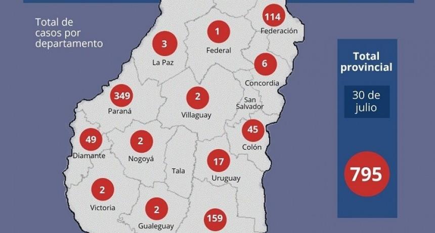 Se registraron 22 nuevos casos de coronavirus en Entre Ríos