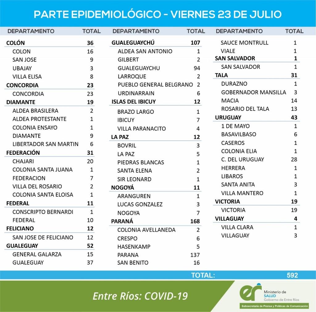 10 CASOS NUEVOS DE COVID EN FEDERAL Y 1 EN CONSCRIPTO BERNARDI - TOTALES 1550 EN EL DEPARTAMENTO Y 1173 EN LA CIUDAD