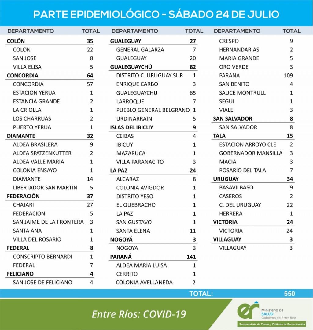 7 CASOS NUEVOS DE COVID EN FEDERAL Y 1 EN CONSCRIPTO BERNARDI - TOTALES 1558 EN EL DEPARTAMENTO Y 1180 EN LA CIUDAD
