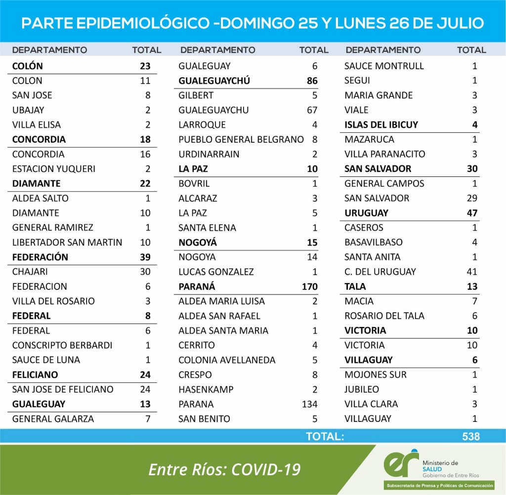 6 CASOS NUEVOS DE COVID EN FEDERAL Y 1 EN CADA LUGAR EN CONSCRIPTO BERNARDI Y SAUCE DE LUNA - TOTALES 1558 EN EL DEPARTAMENTO Y 1179 EN LA CIUDAD