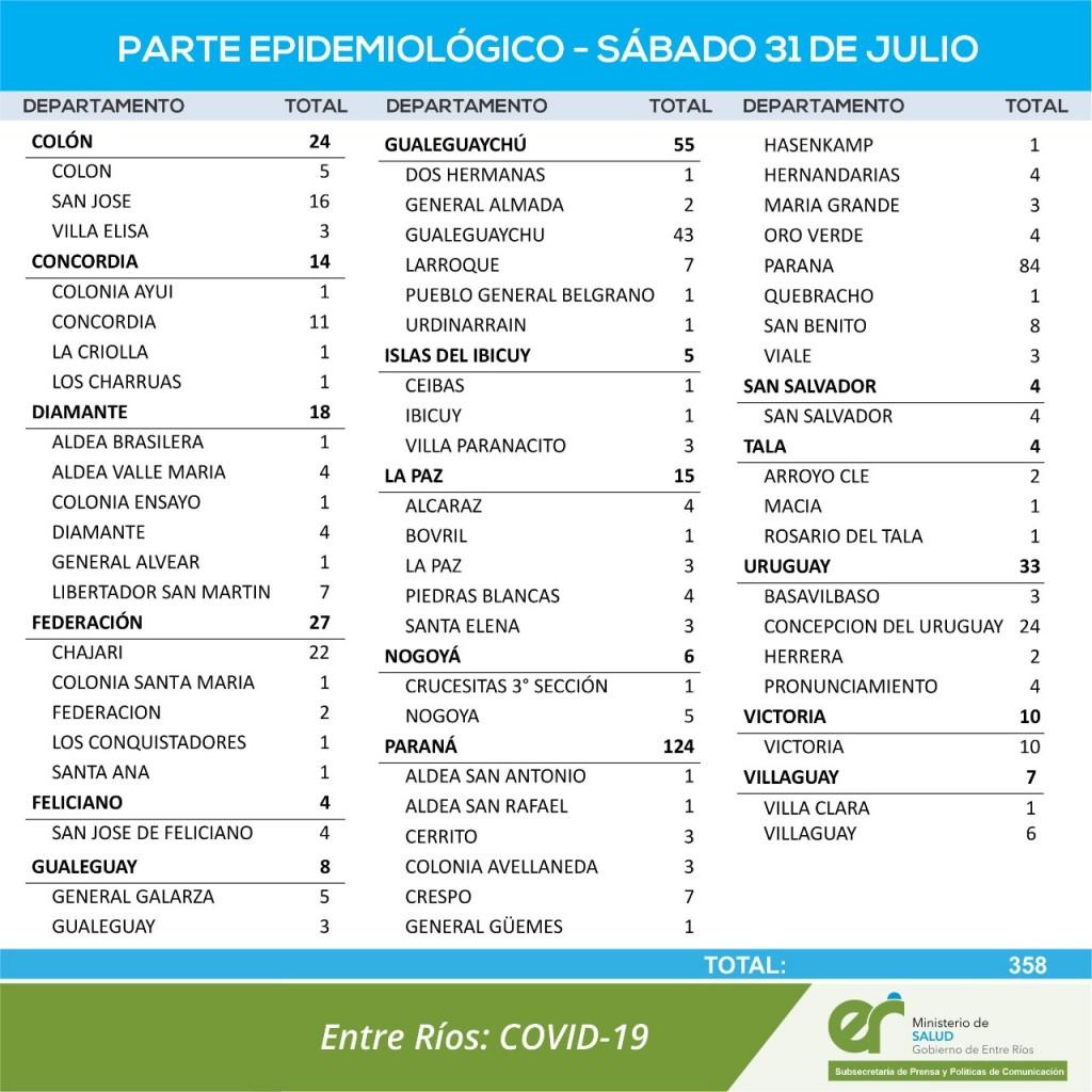 NO HUBO CASOS NUEVOS DE COVID EN FEDERAL - TOTALES 1586 EN EL DEPARTAMENTO Y 1203 EN LACIUDAD