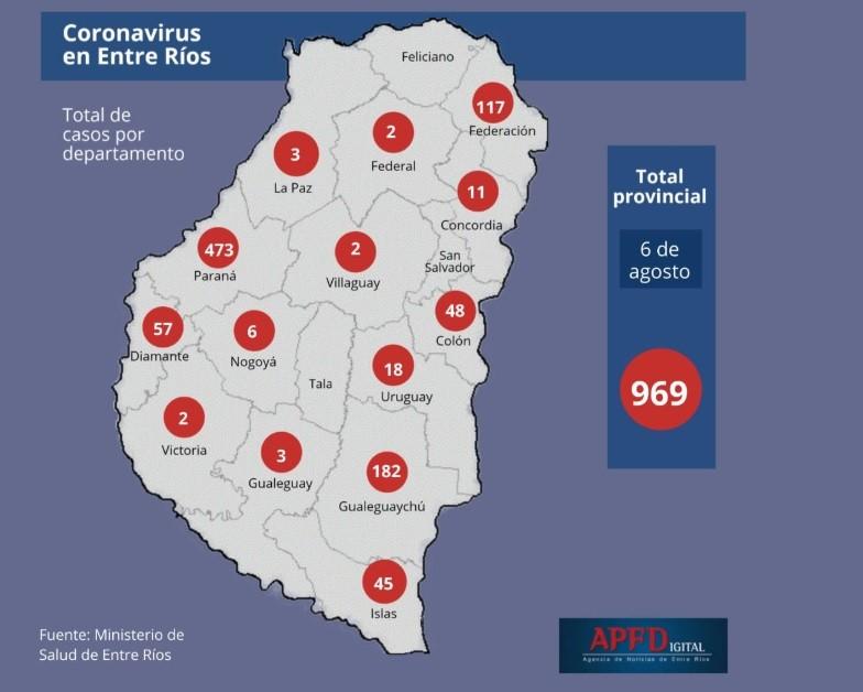 Se registraron 64 casos y tres muertes en Entre Ríos por Covid 19 - Falleció una mujer de Federal en Paraná