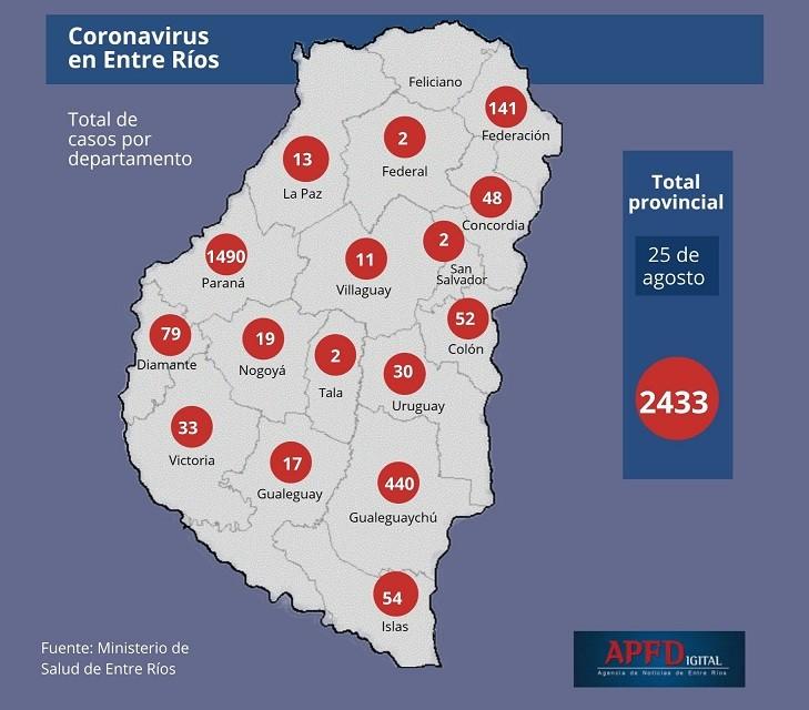 Se registraron 115 nuevos casos de coronavirus en Entre Ríos