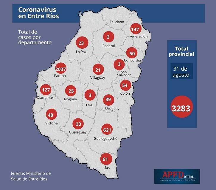 Se reportaron 191 nuevos casos en Entre Ríos y el total asciende a 3283