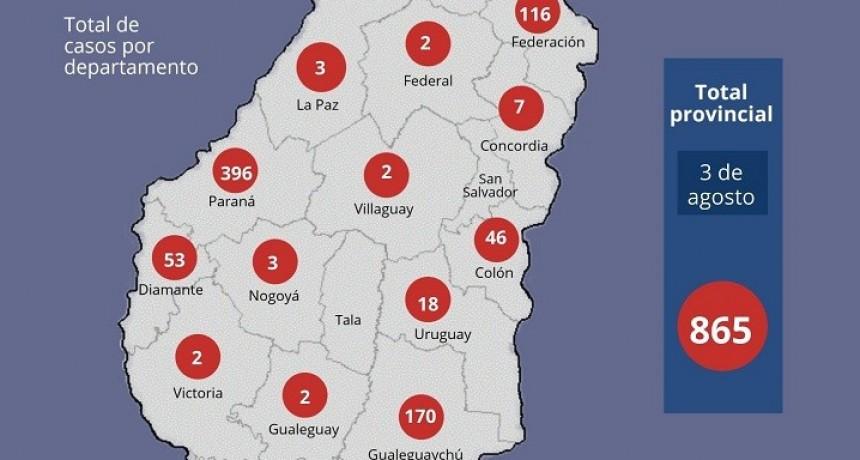 Este lunes en Entre Ríos se registraron 27 nuevos casos de coronavirus