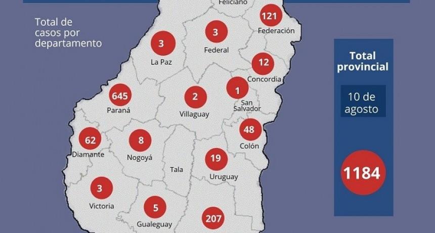 En Entre Ríos se registraron 68 nuevos casos de coronavirus, 45 de ellos en Paraná