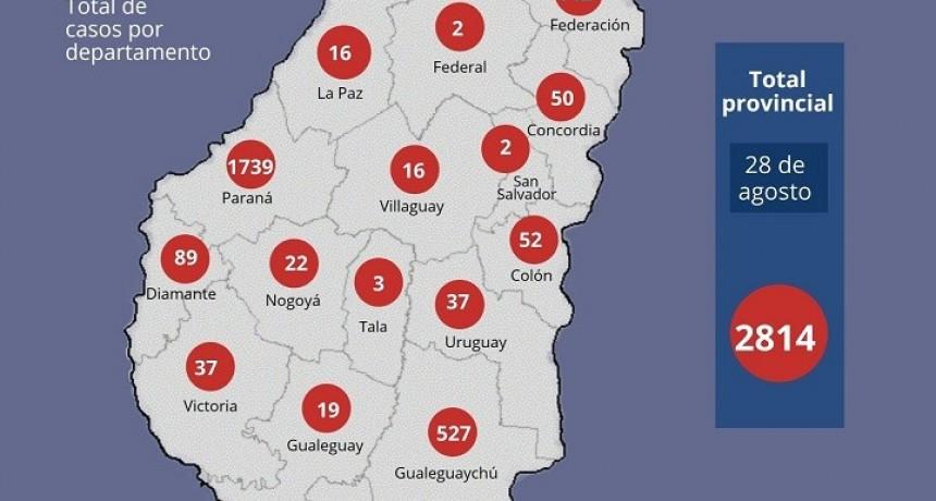 119 nuevos casos en Entre Ríos y asciende a 2814 el total de casos
