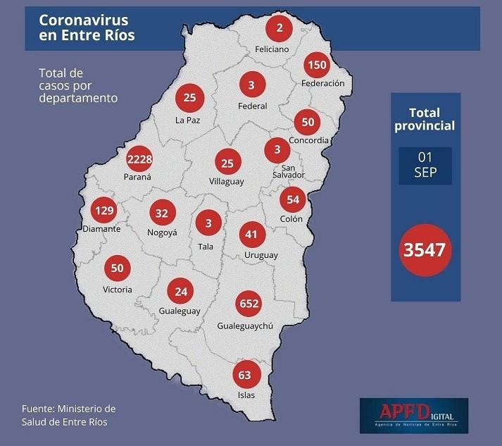 Este martes hubo récord de casos de Covid-19 en Entre Ríos: 265 - UNO EN FEDERAL QUE FUE OTRA VEZ DESMENTIDO