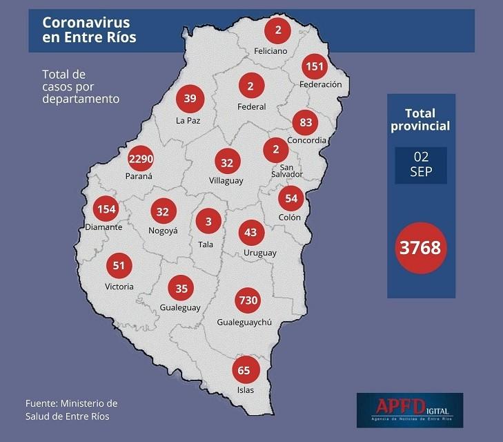 Se reportaron 222 nuevos casos en Entre Ríos y el total asciende a 3768