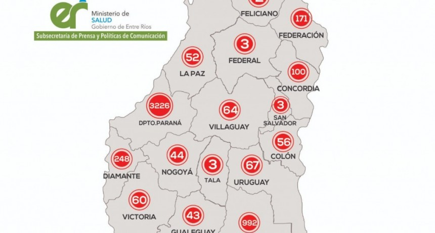 Este sábado se registraron 193 nuevos casos de Covid-19 en Entre Ríos