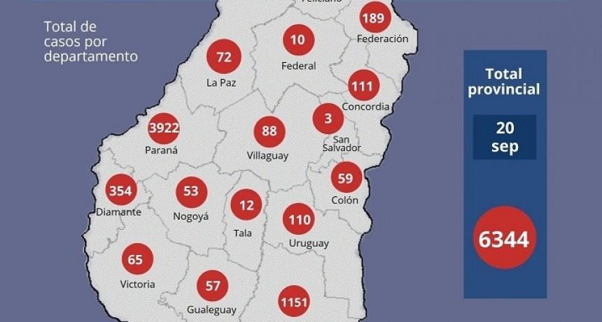 Se registraron 134 nuevos casos de coronavirus en Entre Ríos