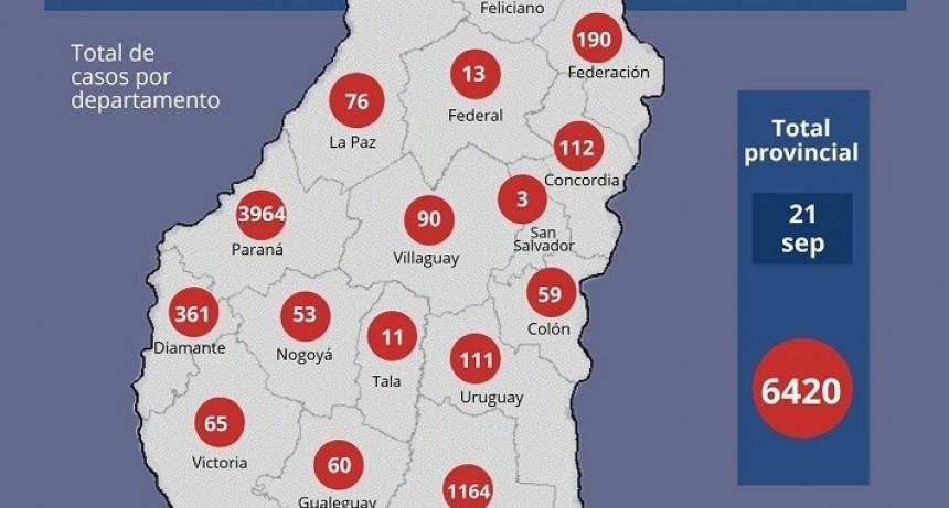 En Federal 3 casos más y se registraron 76 nuevos casos de coronavirus en Entre Ríos