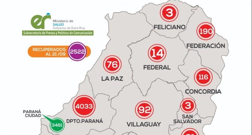 *REPORTE EPIDEMIOLÓGICO DE ENTRE RÍOS 22/9/20*-UN NUEVO CASO EN FEDERAL