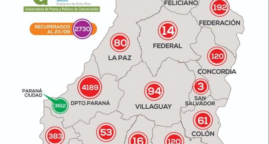 Reportaron 99 casos de Covid-19 en ocho departamentos: Paraná sumó 70