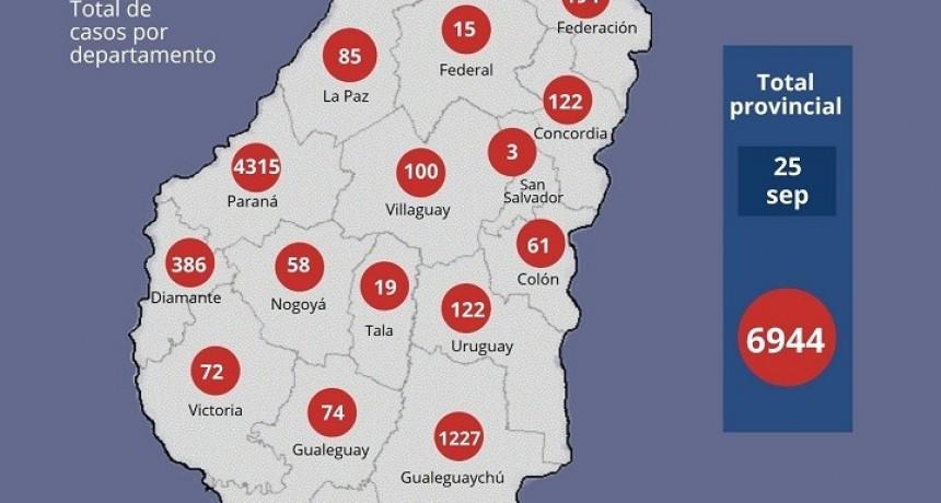 REPORTE EPIDEMIOLÓGICO DE ENTRE RÍOS 25/9/20 - UNO MÁS EN FEDERAL