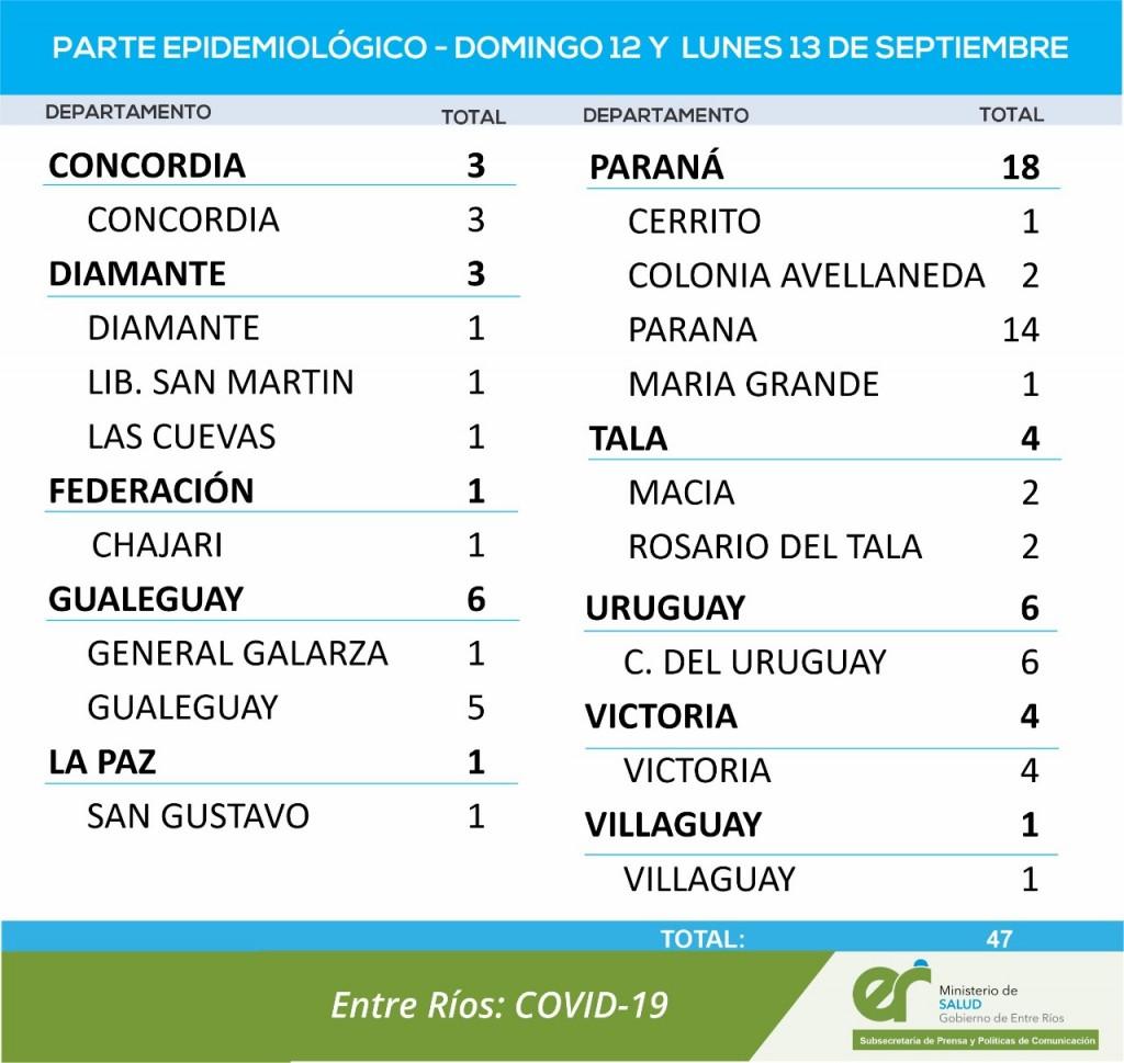 NO REGISTRARON CASOS NUEVOS DE COVID EN FEDERAL - TOTALES 1679 EN EL DEPARTAMENTO Y 1273 EN LA CIUDAD