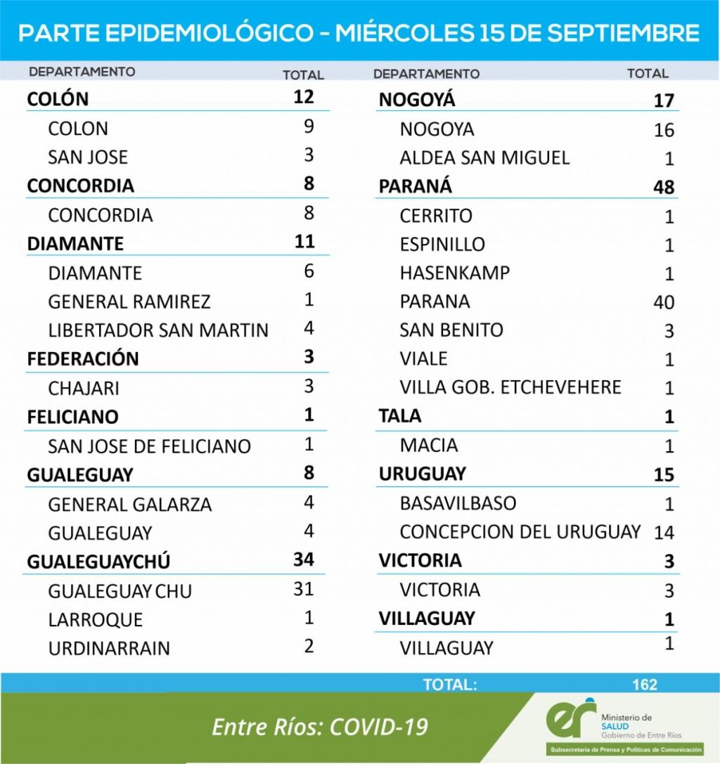 NO SE REGISTRARON CASOS DE COVID EN FEDERAL - TOTALES1679 EN EL DEPARTAMENTO Y 1273 EN LA CIUDAD