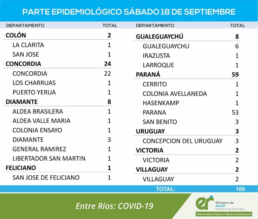 NO SE  REPORTARON CASOS NUEVOS DE COVID EN FEDERAL - TOTALES 1680 EN EL DEPARTAMENTO Y 1273 EN LA CIUDAD