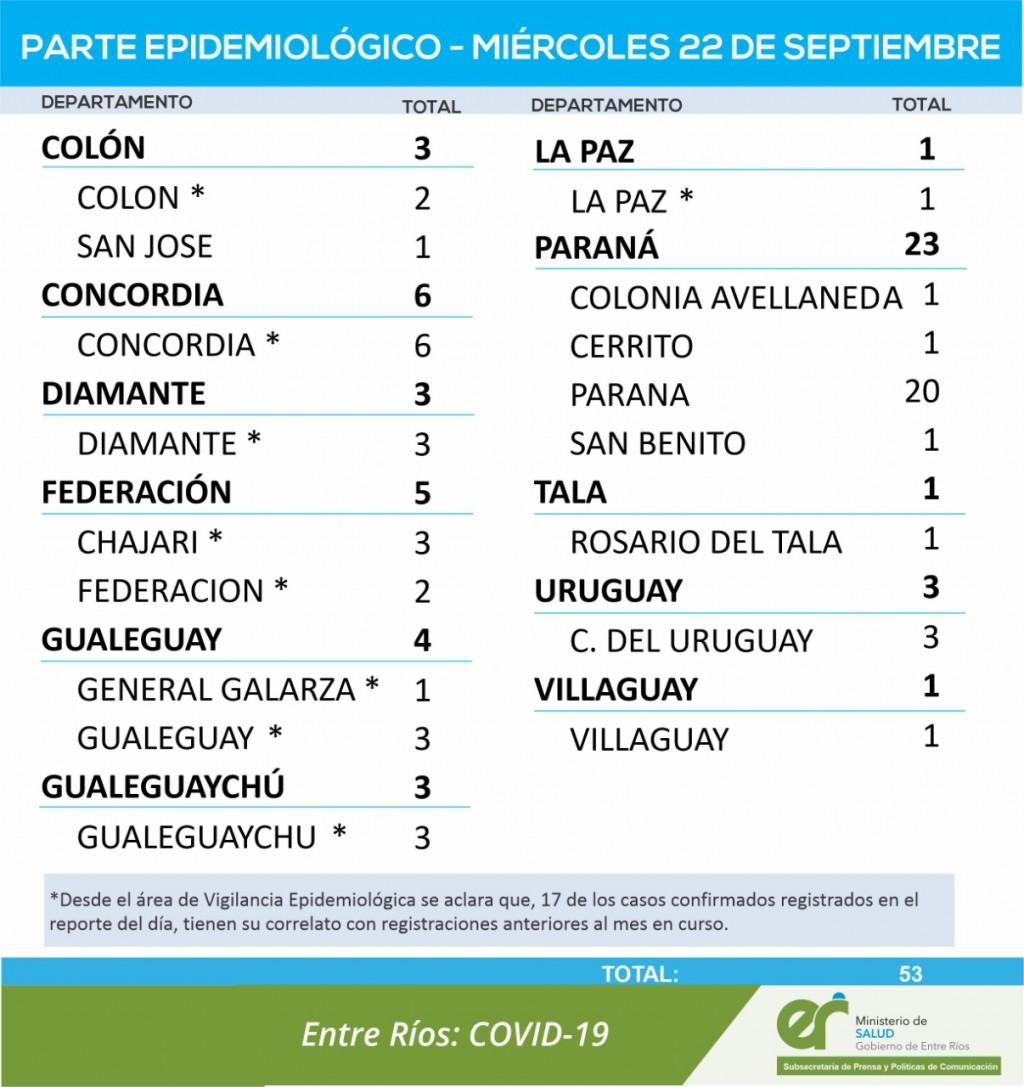 NO REPORTARON CASOS NUEVOS DE COVID EN FEDERAL - TOTALES 1680 EN EL DEPARTAMENTO Y 1273 EN LA CIUDAD