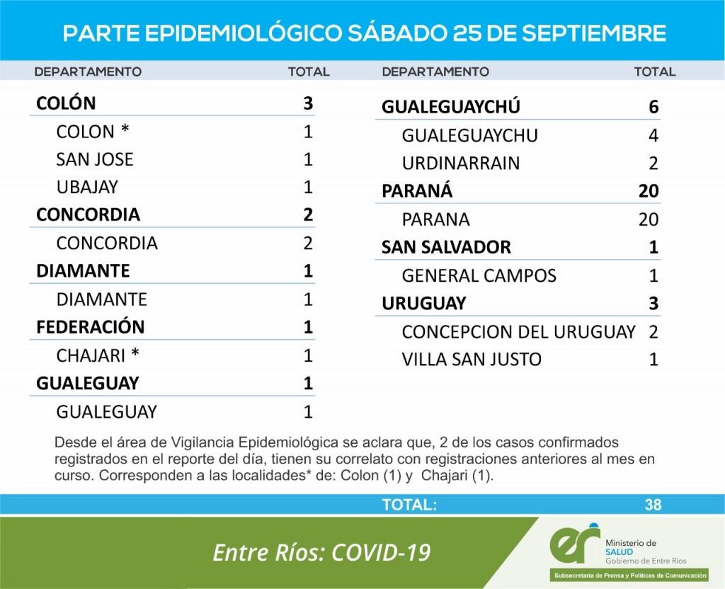 NO REGISTRARON CASOS DE COVID EN FEDERAL - TOTALES 1680 EN EL DEPARTAMENTO Y 1273 EN LA CIUDAD
